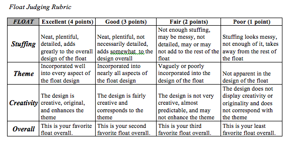 Spirit Week floats will be judged based on this rubric at the Friday afternoon rally. 16 points would be a perfect score, and classes that tie will be award the full points of the place for which they tied. Screenshot from Paly ASB site.
