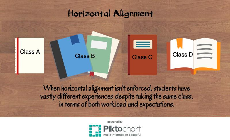 english-horizontal-alignment