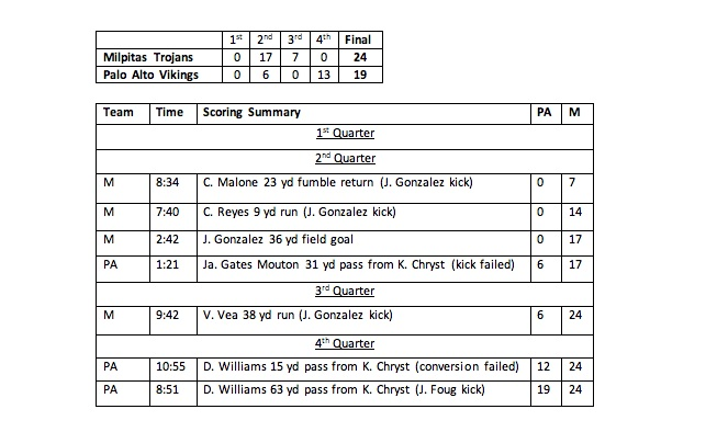 Football Box Score Paly Vs Milpitas The Paly Voice