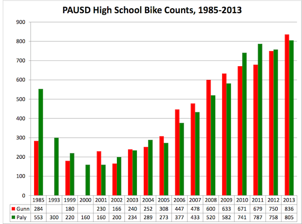 """The number of middle and high school students bicycling to school increased from 840 in 2002 to 3,010 in 2012, by a factor of 3.6,"" a safe routes coordinator of the City of Palo Alto Kathy Durham said. ""Part of that was an increase in the student population but most is due to the percentage of students biking to school -- from about 22 percent to 55 percent in middle schools and from 11 percent  to 40 percent in high schools."" Data courtesy of Sylvia Star-Lack, Safe Routes to School assistant coordinator."