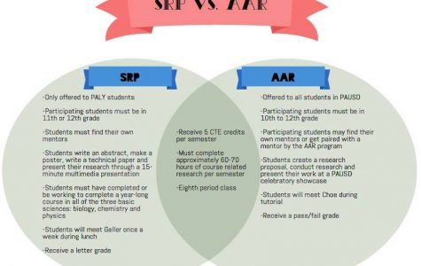 "A Venn Diagram comparing AAR and SRP for the 2016-17 school year. Junior David Willner thinks that taking a class such as SRP and AAR, that are focused on project-based learning has many benefits. ""It is a great opportunity to complete your career tech ed because you're able to choose the project you want to work on to fit the field of study you want to ultimately work in as a career,"" Wilner said. Diagram created by Aisha Chabane."