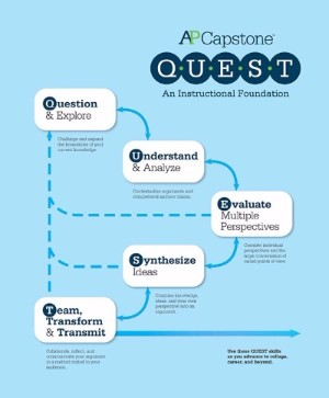 "AP Seminar's ""QUEST"" curriculum, outlining the skills it teaches students. Credit: CollegeBoard"