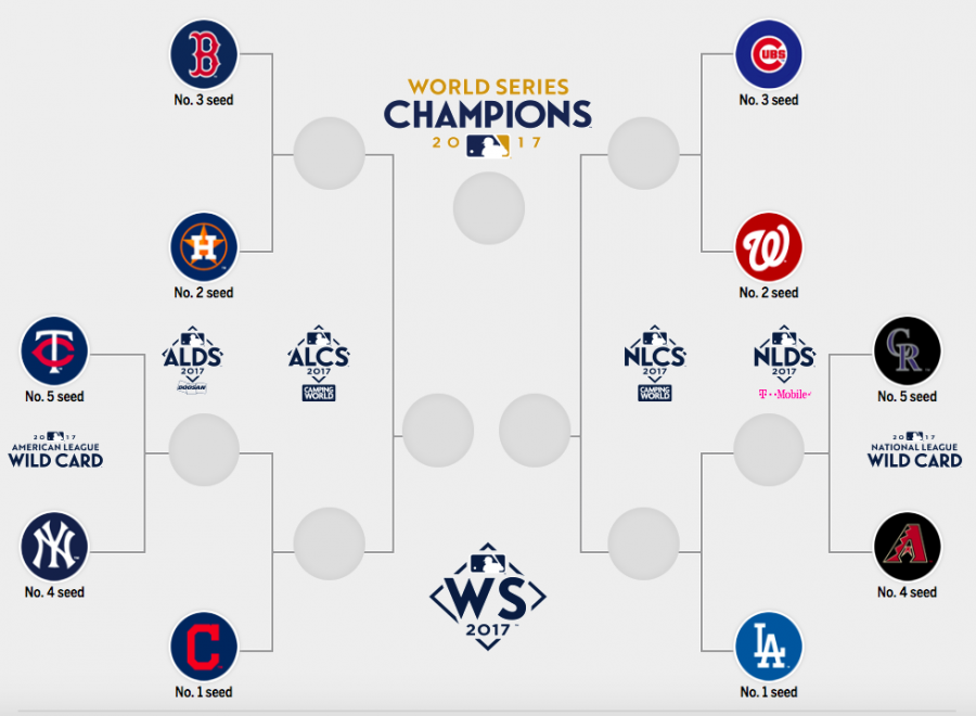 The Major League Baseball postseason playoffs will begin with the American League Wild Card  1-game playoff this Tuesday Oct. 3, at Yankee Stadium where the four seed New York Yankees will take on the five seed Minnesota Twins. Photo: MLB
