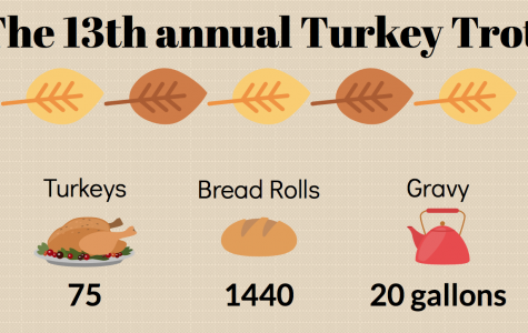 By the numbers: the 13th annual Turkey Trot