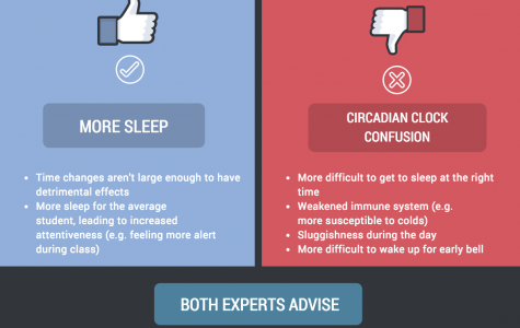 Experts weigh in on effects of new schedule on sleep