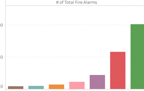 Voice study: Paly leads other Peninsula high schools in fire alarm frequency