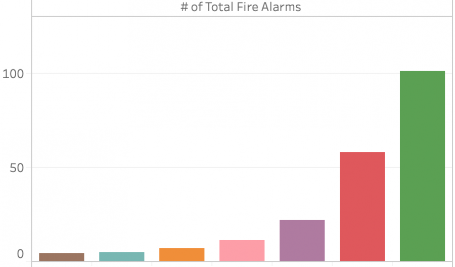 Voice+study%3A+Paly+leads+other+Peninsula+high+schools+in+fire+alarm+frequency