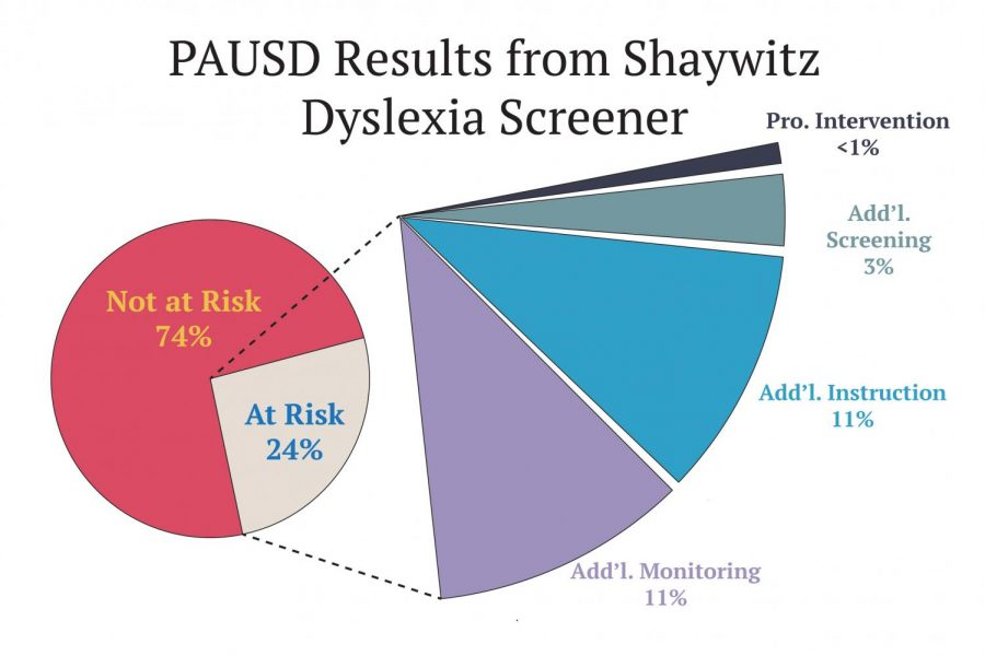 New district dyslexia study brings changes to teacher instruction