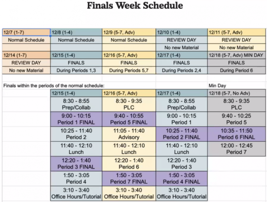 The+new+Finals+Week+Schedule+is+significantly+different+from+previous+years%E2%80%99%2C+with+shorter+class+periods%2C+as+well+as+short+class+periods+in+between+the+testing+windows.+The+change+is+largely+reflective+of+the+Paly+admin%E2%80%99s+hope+to+improve+student+health+during+the+pandemic.+%E2%80%9CThis+year+has+been+like+no+other+we+have+ever+experienced+in+education%2C%E2%80%9D+Assistant+Principal+Michelle+Steingart+said.+%E2%80%9CWe+hope+that+not+having+back-to-back+finals+will+help+alleviate+student+stress.%E2%80%9D